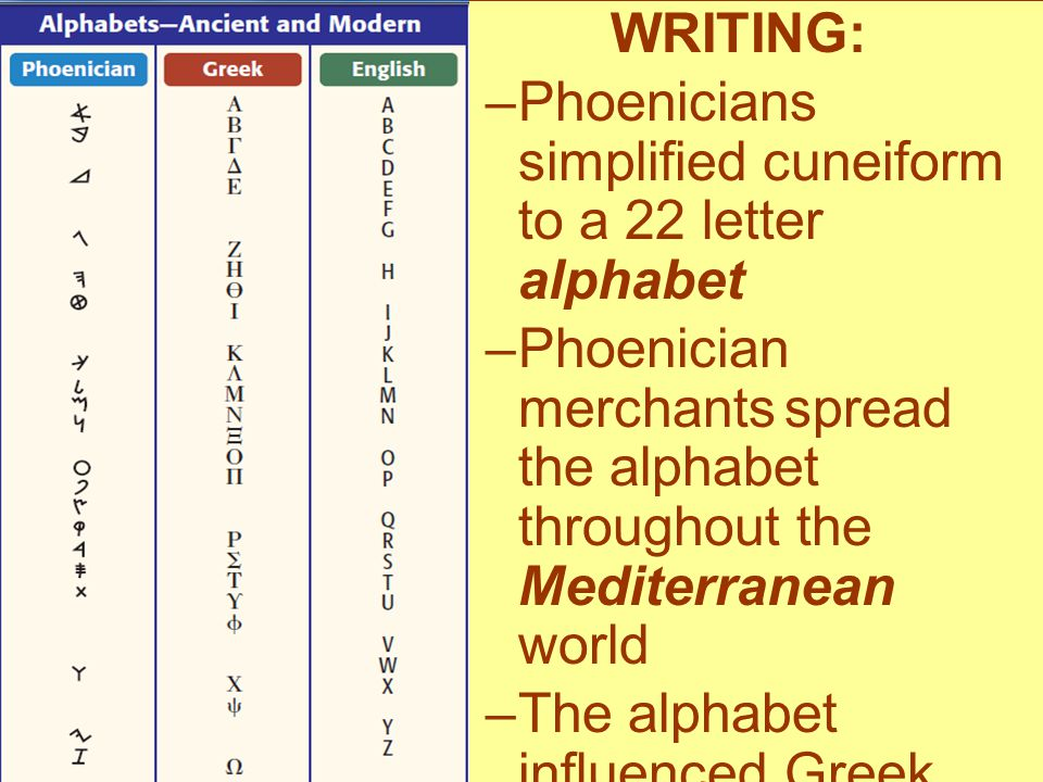 WRITING: –Phoenicians simplified cuneiform to a 22 letter alphabet –Phoenician merchants spread the alphabet throughout the Mediterranean world –The a