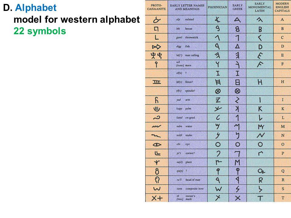 D. Alphabet model for western alphabet 22 symbols