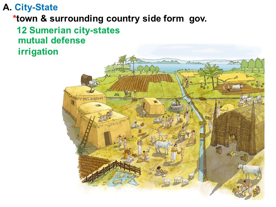 A. City-State *town & surrounding country side form gov.