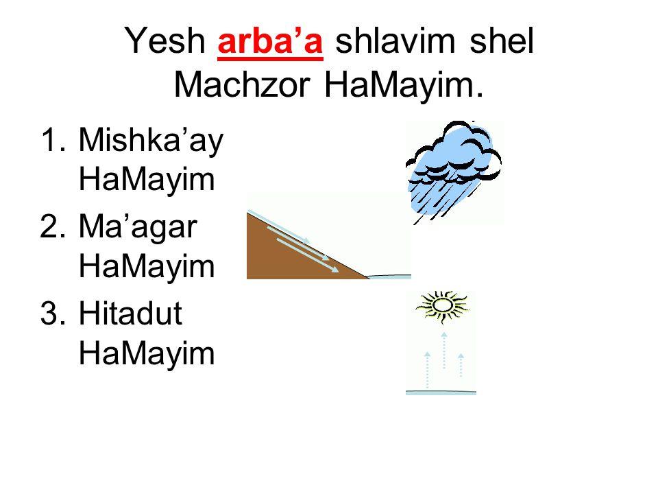 Yesh arba'a shlavim shel Machzor HaMayim. 1.Mishka'ay HaMayim 2.Ma'agar HaMayim