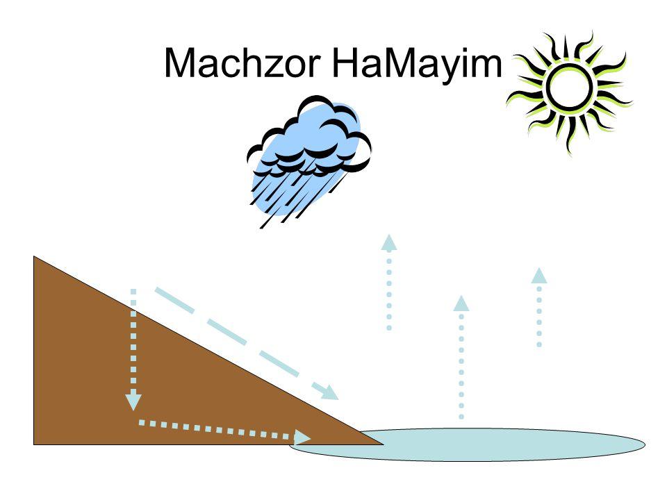 Mayim May efo bayim haMayim L'an holchim haMayim