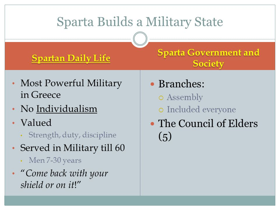 Spartan Daily Life Sparta Government and Society Most Powerful Military in Greece No Individualism Valued Strength, duty, discipline Served in Militar