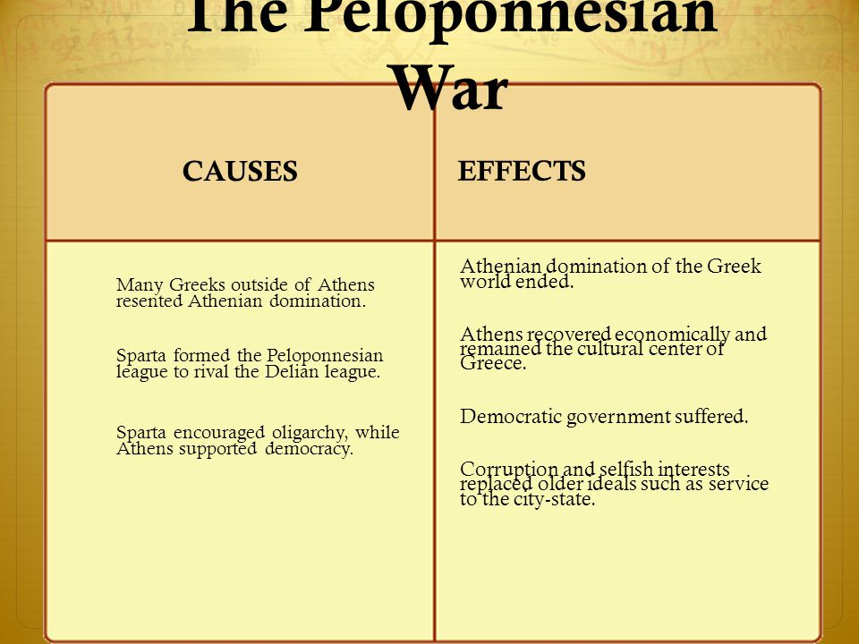 OwlTeacher.com The Peloponnesian War Many Greeks outside of Athens resented Athenian domination. Sparta formed the Peloponnesian league to rival the D