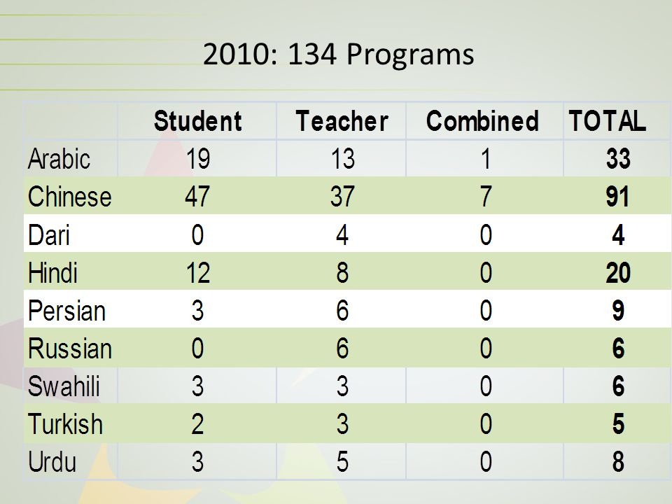 2010: 134 Programs