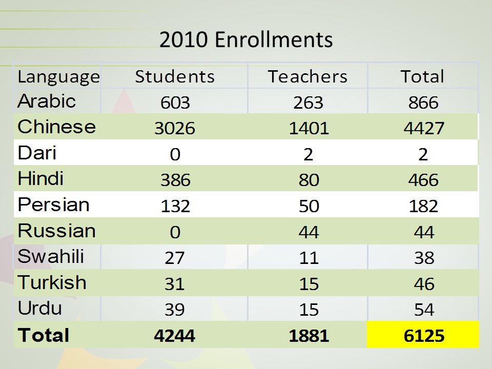 2010 Enrollments