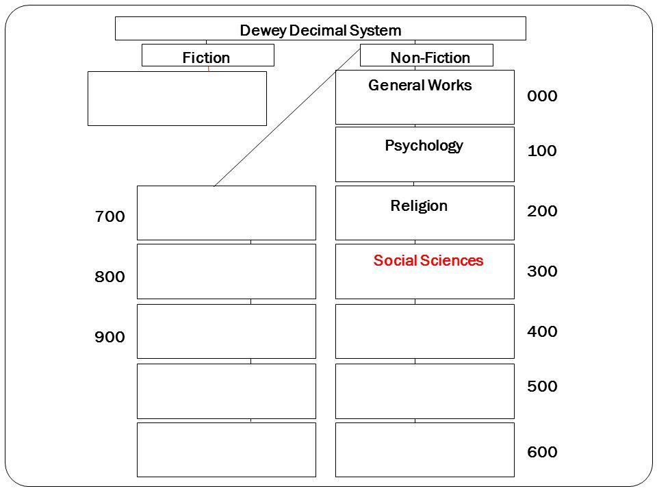 000 100 200 300 400 500 600 700 800 900 Dewey Decimal System FictionNon-Fiction General Works Psychology Religion Social Sciences