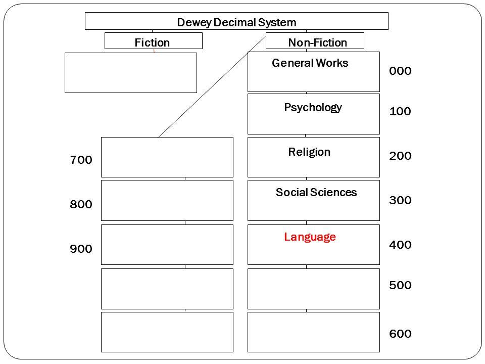 000 100 200 300 400 500 600 700 800 900 Dewey Decimal System FictionNon-Fiction General Works Psychology Religion Social Sciences Language