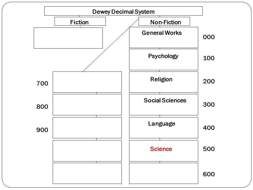 000 100 200 300 400 500 600 700 800 900 Dewey Decimal System FictionNon-Fiction General Works Psychology Religion Social Sciences Language Science