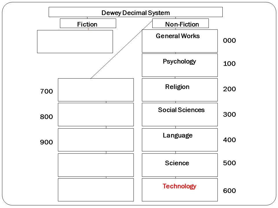 000 100 200 300 400 500 600 700 800 900 Dewey Decimal System FictionNon-Fiction General Works Psychology Religion Social Sciences Language Science Technology