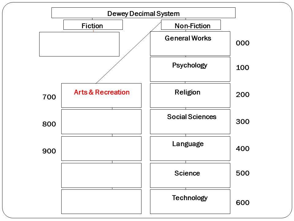 000 100 200 300 400 500 600 700 800 900 Dewey Decimal System FictionNon-Fiction General Works Psychology Religion Social Sciences Language Science Technology Arts & Recreation