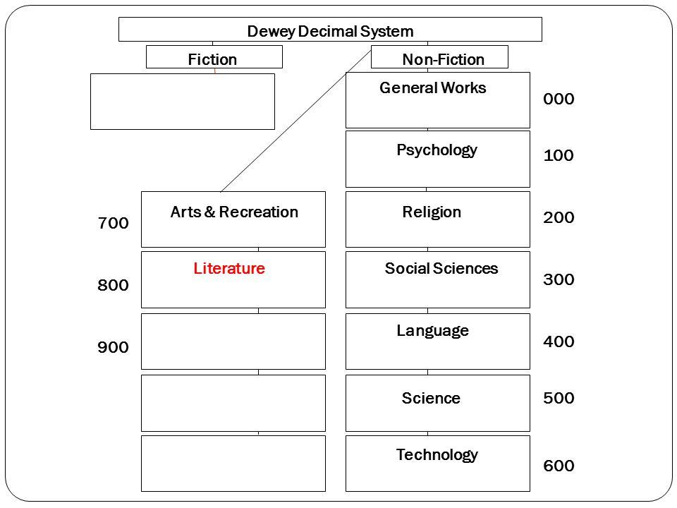000 100 200 300 400 500 600 700 800 900 Dewey Decimal System FictionNon-Fiction General Works Psychology Religion Social Sciences Language Science Technology Arts & Recreation Literature