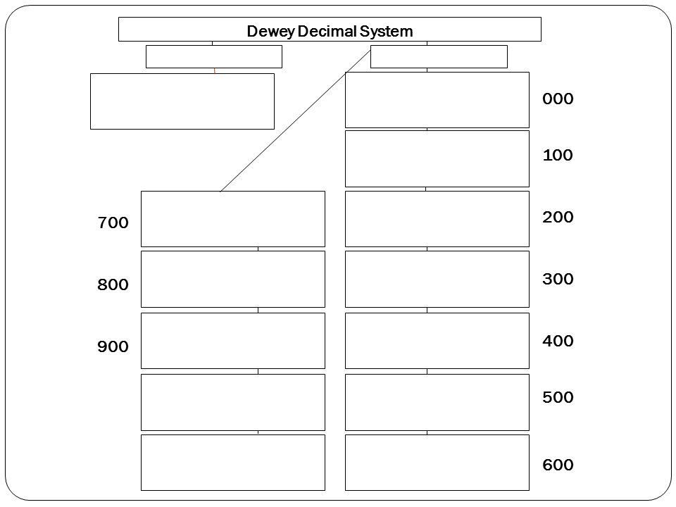 000 100 200 300 400 500 600 700 800 900 Dewey Decimal System