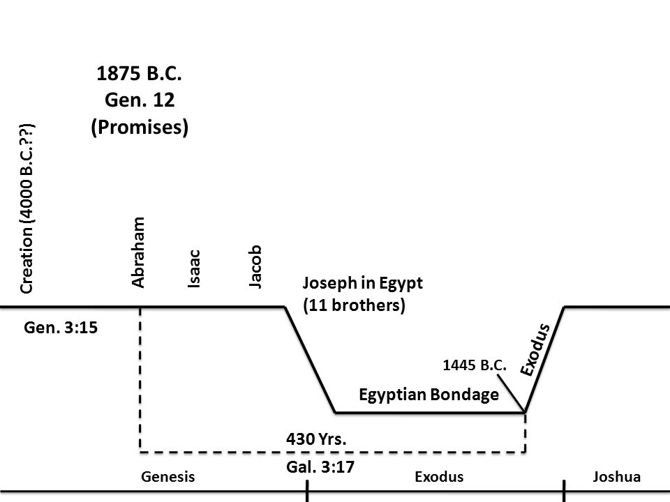 1875 B.C. Gen. 12 (Promises) Creation (4000 B.C.??) Gen.