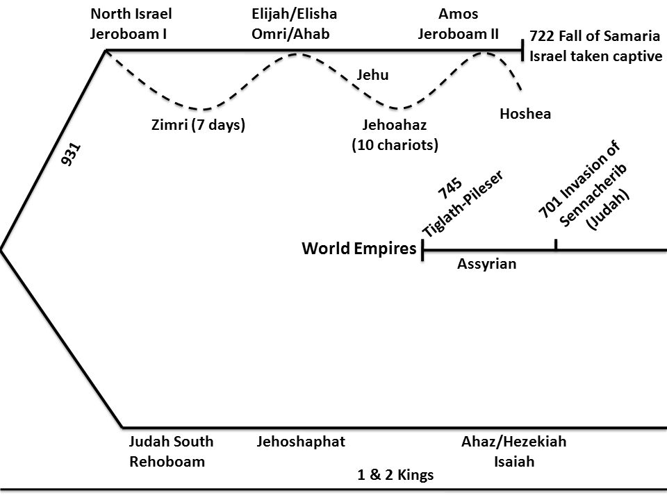 931 North Israel Jeroboam I Elijah/Elisha Omri/Ahab Amos Jeroboam II Zimri (7 days)Jehoahaz (10 chariots) Hoshea Jehu 722 Fall of Samaria Israel taken captive World Empires Judah South Rehoboam JehoshaphatAhaz/Hezekiah Isaiah 1 & 2 Kings Assyrian 701 Invasion of Sennacherib (Judah) 745 Tiglath-Pileser