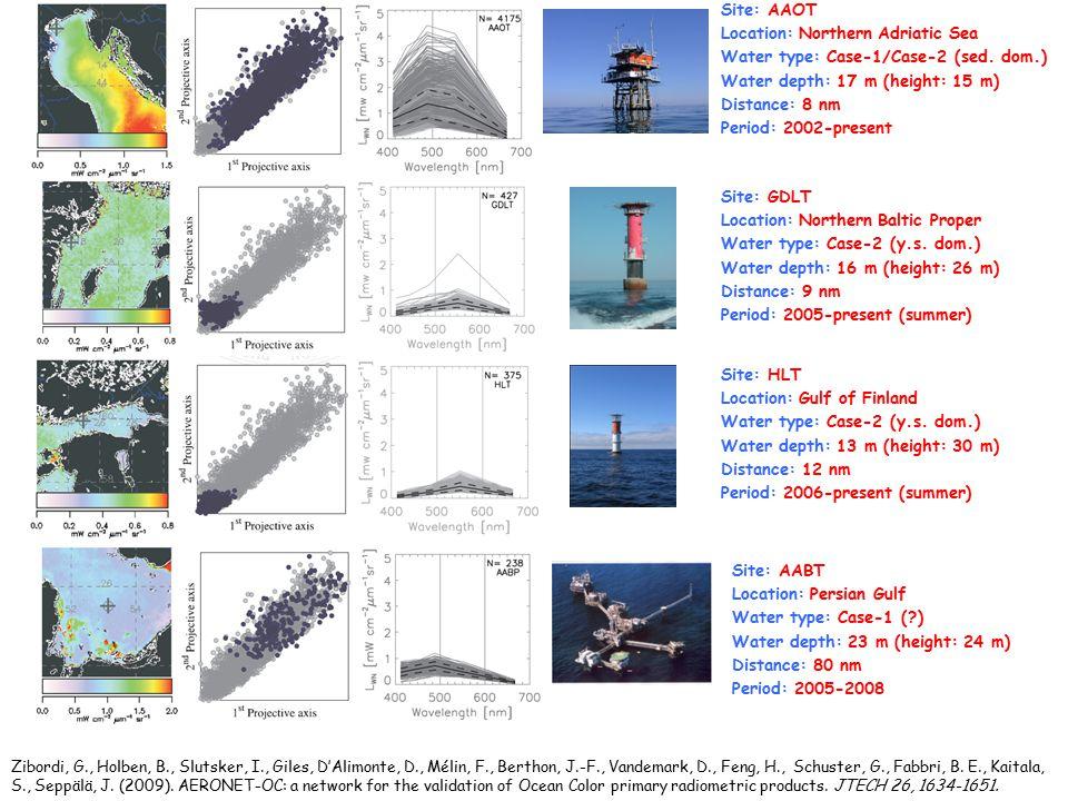 Inter-Annual Stability of Satellite Ocean Color Sensors