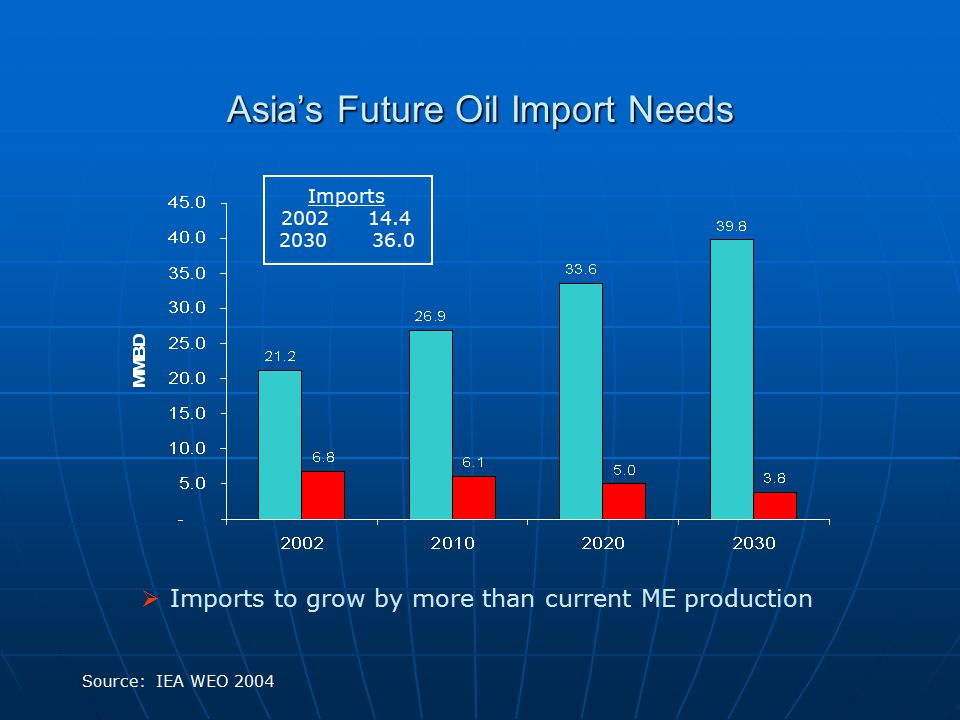 Asia's Future Oil Import Needs Source: IEA WEO 2004 Imports 2002 14.4 2030 36.0  Imports to grow by more than current ME production