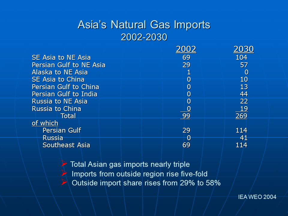 Asia's Natural Gas Imports 2002-2030 20022030 SE Asia to NE Asia 69 104 Persian Gulf to NE Asia 29 57 Alaska to NE Asia 1 0 SE Asia to China 0 10 Persian Gulf to China 0 13 Persian Gulf to India 0 44 Russia to NE Asia 0 22 Russia to China 0 19 Total 99 269 of which Persian Gulf 29 114 Russia 0 41 Southeast Asia 69 114  Total Asian gas imports nearly triple  Imports from outside region rise five-fold  Outside import share rises from 29% to 58% IEA WEO 2004