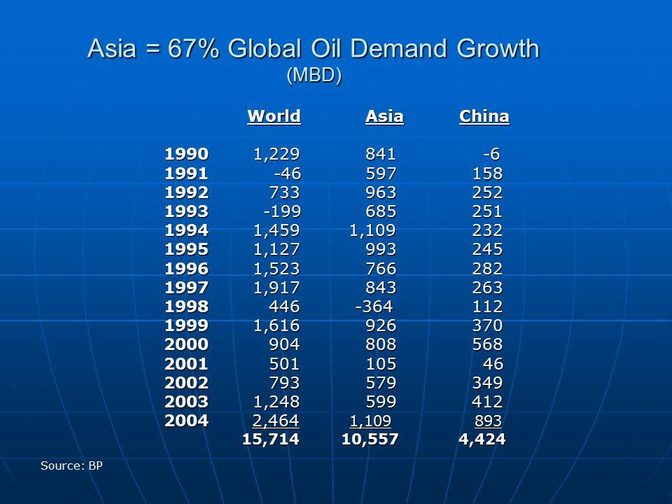 Asia = 67% Global Oil Demand Growth (MBD) WorldAsia China WorldAsia China 1990 1,229841 -6 1991 -46597 158 1992 733963 252 1993 -199685 251 1994 1,459 1,109 232 1995 1,127993 245 1996 1,523766 282 1997 1,917843 263 1998 446 -364 112 1999 1,616926 370 2000 904808 568 2001 501105 46 2002 793579 349 2003 1,248599 412 2004 2,464 1,109 893 15,714 10,557 4,424 15,714 10,557 4,424 Source: BP