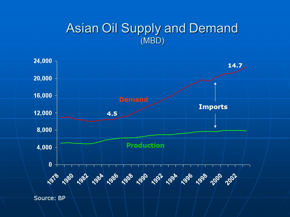 Asian Oil Supply and Demand (MBD) Demand Production Imports 14.7 4.5 Source: BP