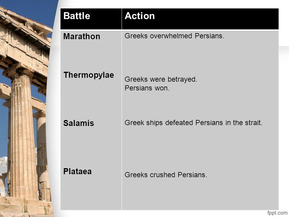 BattleAction Marathon Thermopylae Salamis Plataea Greeks overwhelmed Persians. Greeks were betrayed. Persians won. Greek ships defeated Persians in th
