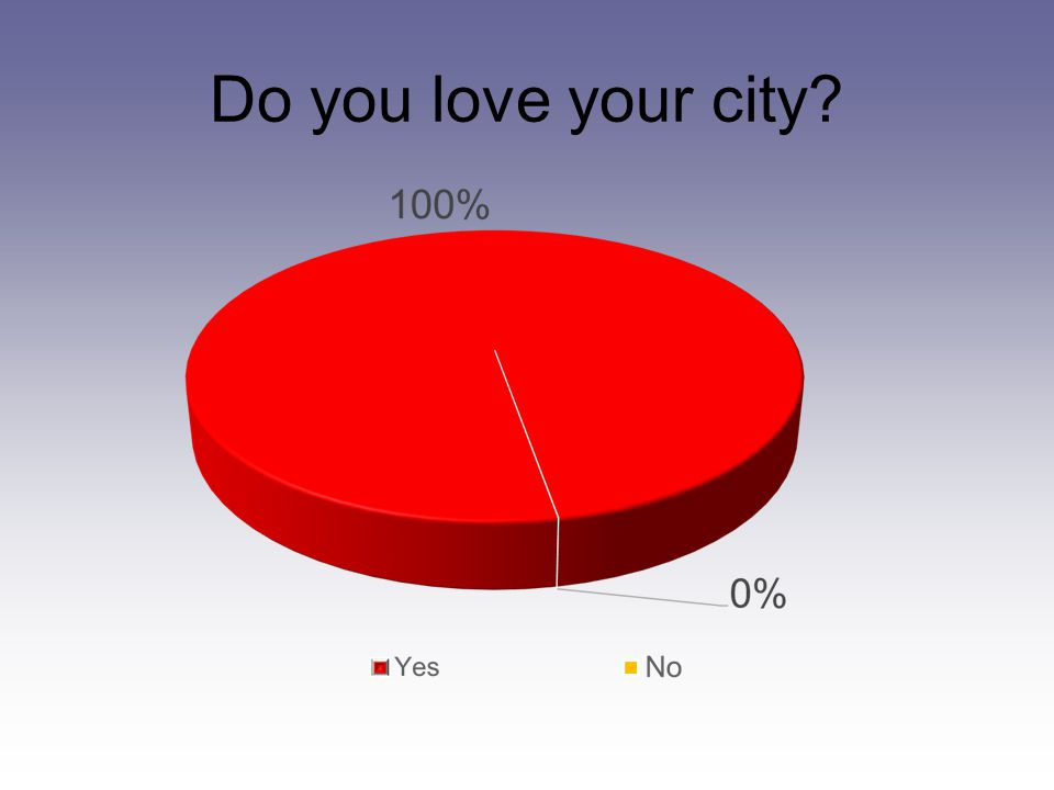 Do you love your city?