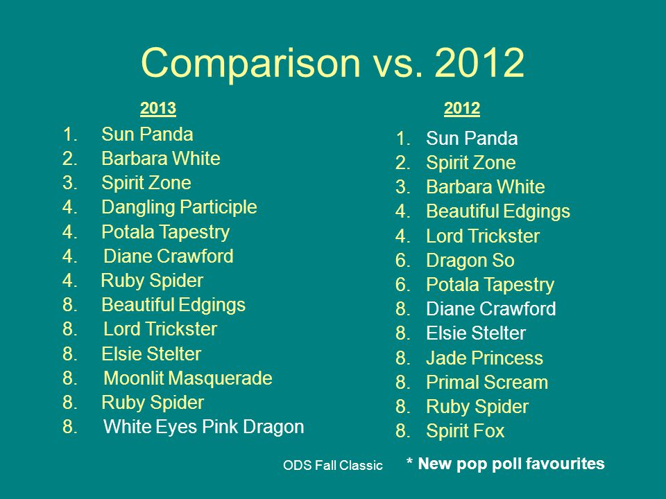 ODS Fall Classic Comparison vs. 2012 20122013 * New pop poll favourites 1.
