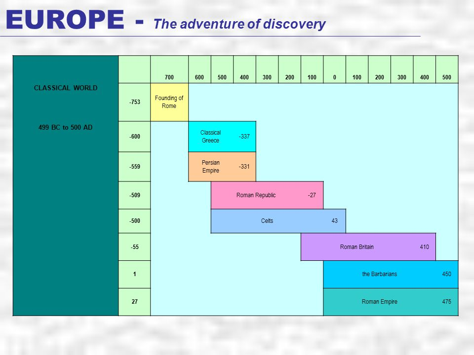EUROPE - The adventure of discovery CLASSICAL WORLD 7006005004003002001000 200300400500 -753 Founding of Rome 499 BC to 500 AD -600 Classical Greece -337 -559 Persian Empire -331 -509 Roman Republic-27 -500 Celts43 -55 Roman Britain410 1 the Barbarians450 27 Roman Empire475