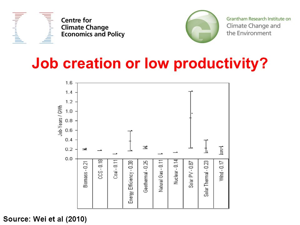 Job creation or low productivity Source: Wei et al (2010)