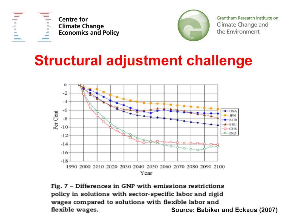 Structural adjustment challenge Source: Babiker and Eckaus (2007)