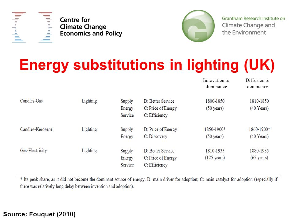 Energy substitutions in lighting (UK) Source: Fouquet (2010) Innovation to dominance Diffusion to dominance