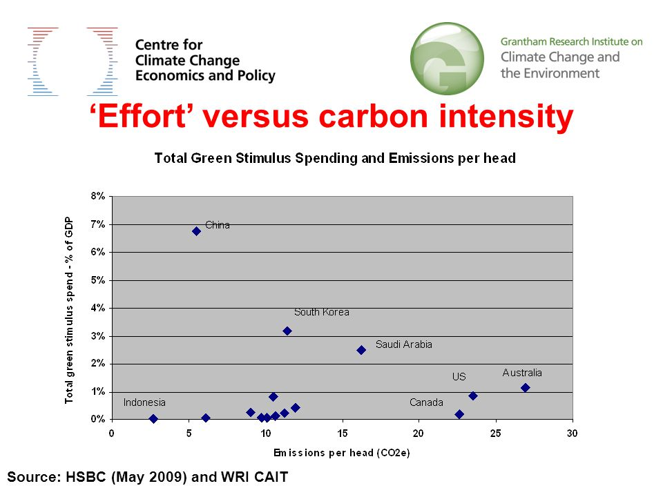 'Effort' versus carbon intensity Source: HSBC (May 2009) and WRI CAIT