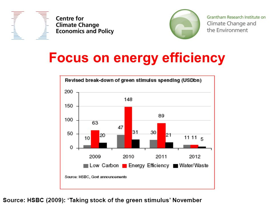 Focus on energy efficiency Source: HSBC (2009): 'Taking stock of the green stimulus' November