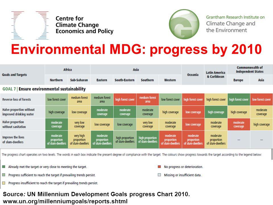 Environmental MDG: progress by 2010 Source: UN Millennium Development Goals progress Chart 2010.