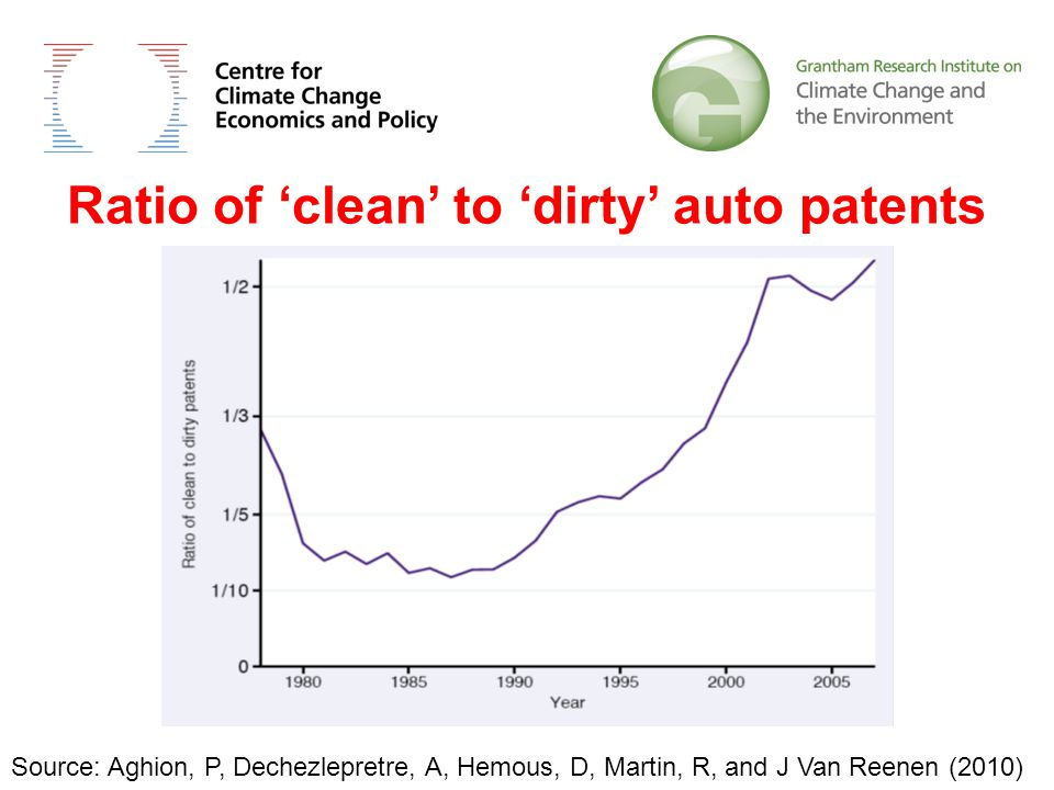 Ratio of 'clean' to 'dirty' auto patents Source: Aghion, P, Dechezlepretre, A, Hemous, D, Martin, R, and J Van Reenen (2010)