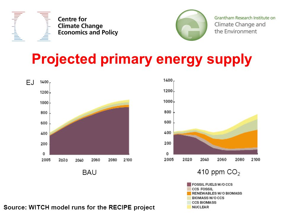 Projected primary energy supply Source: WITCH model runs for the RECIPE project EJ BAU 410 ppm CO 2