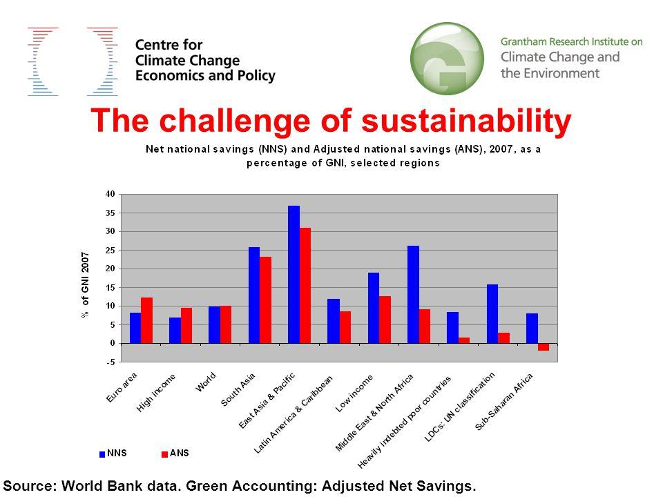 bullets Source: World Bank data.Green Accounting: Adjusted Net Savings.