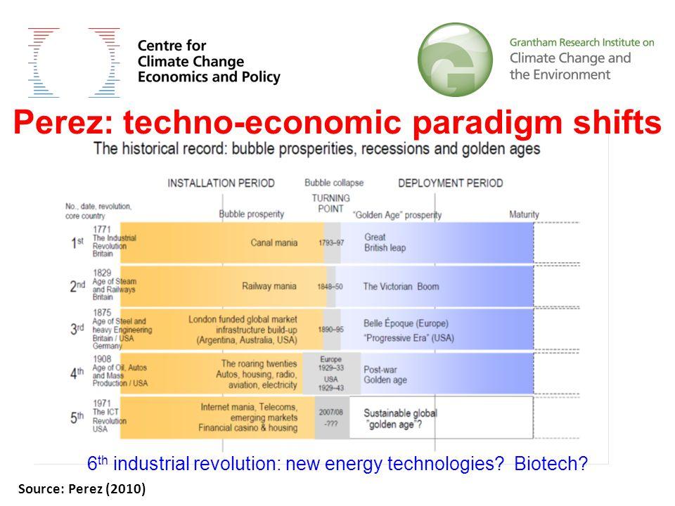 6 th industrial revolution: new energy technologies.
