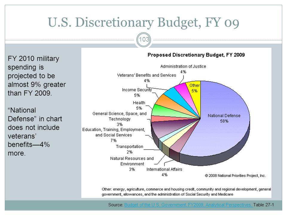 U.S. Discretionary Budget, FY 09 Source: Budget of the U.S.