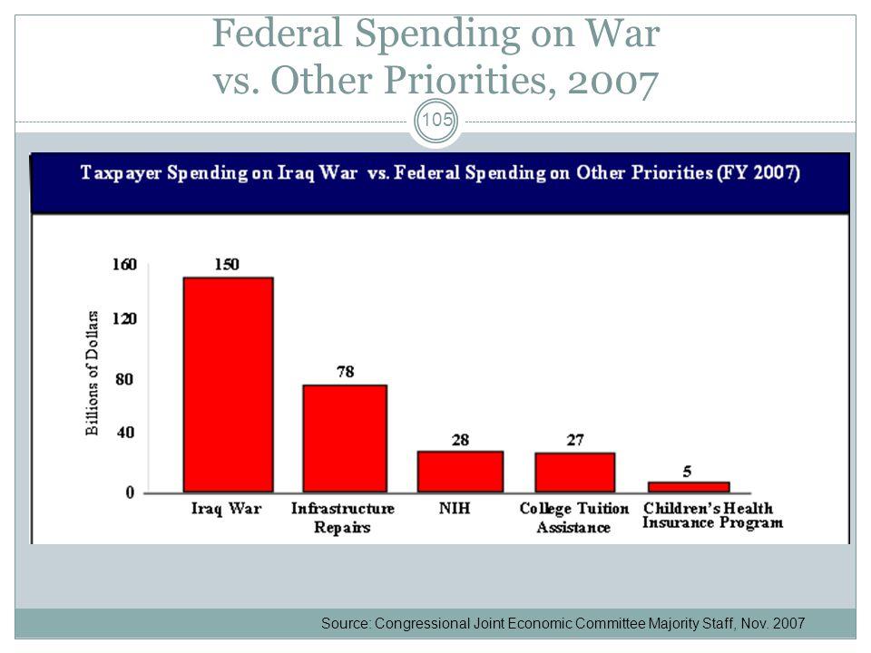Federal Spending on War vs.