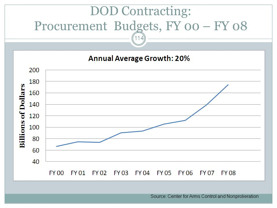 DOD Contracting: Procurement Budgets, FY 00 – FY 08 Source: Center for Arms Control and Nonprolieration 114