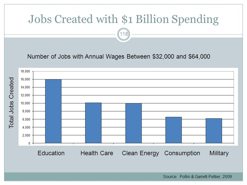 Jobs Created with $1 Billion Spending Total Jobs Created Number of Jobs with Annual Wages Between $32,000 and $64,000 Education Health Care Clean Energy Consumption Military Source: Pollin & Garrett-Peltier, 2009 116