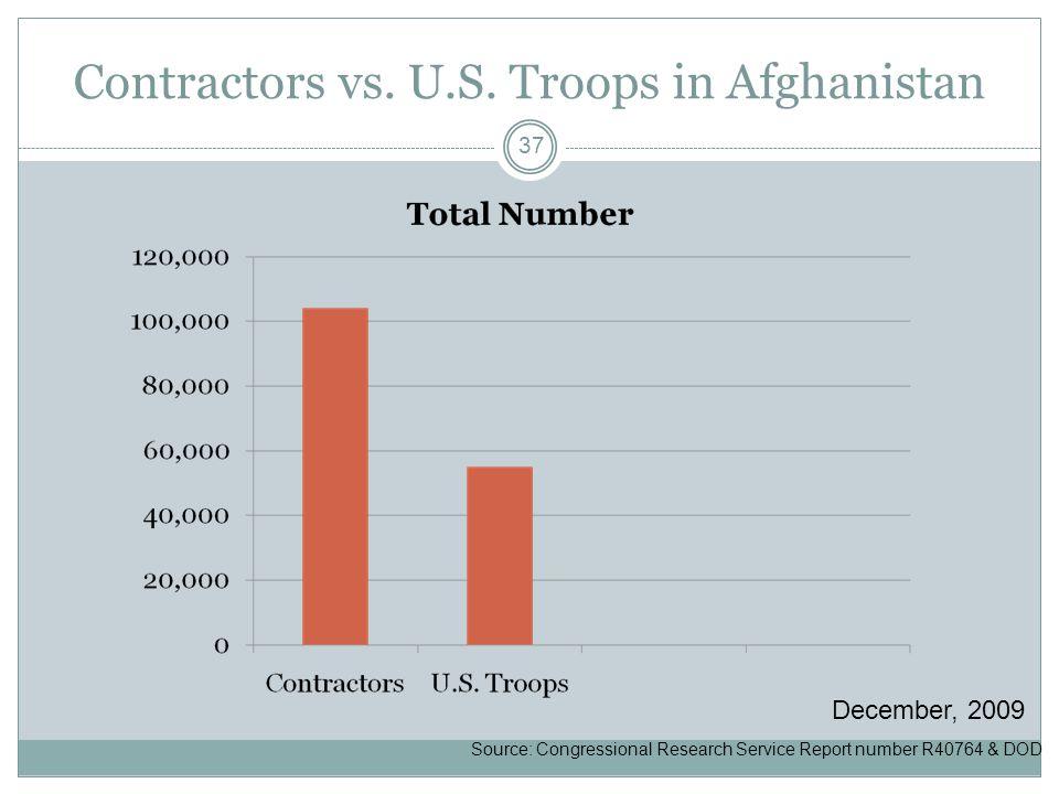 Contractors vs. U.S.