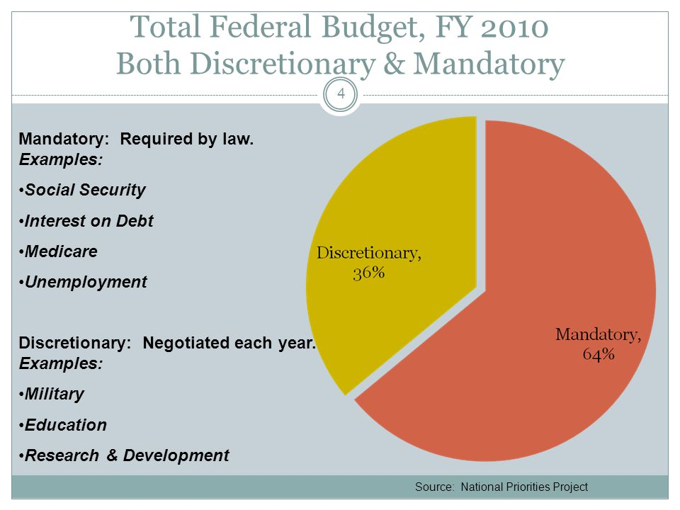 Total Federal Budget, FY 2010 Both Discretionary & Mandatory 4 Source: National Priorities Project Mandatory: Required by law.