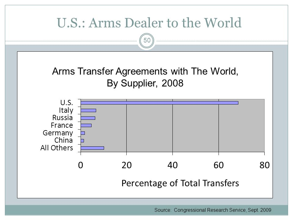 U.S.: Arms Dealer to the World Source: Congressional Research Service, Sept.