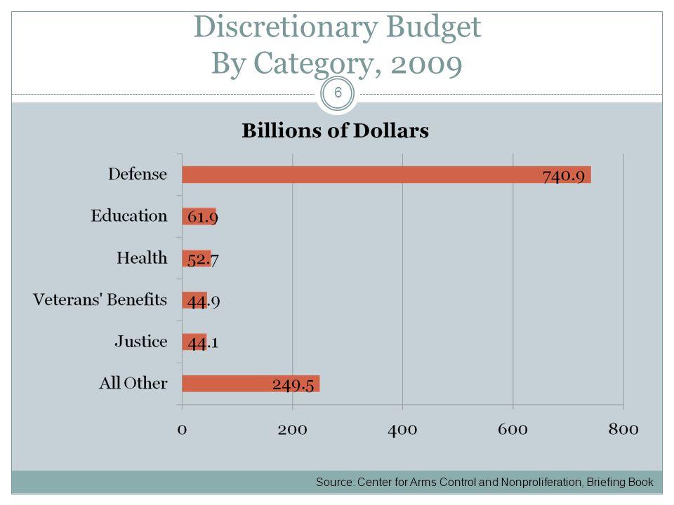 U.S.Military Spending vs.