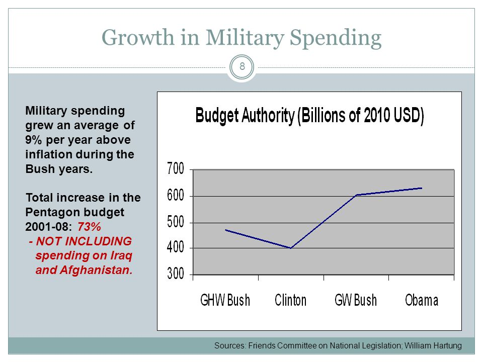 Obama's Projected DOD Budgets 9 2009 2019 $800 $100 War costs not included in this chart Source: National Priorities Project Security Spending Primer Billions of Dollars