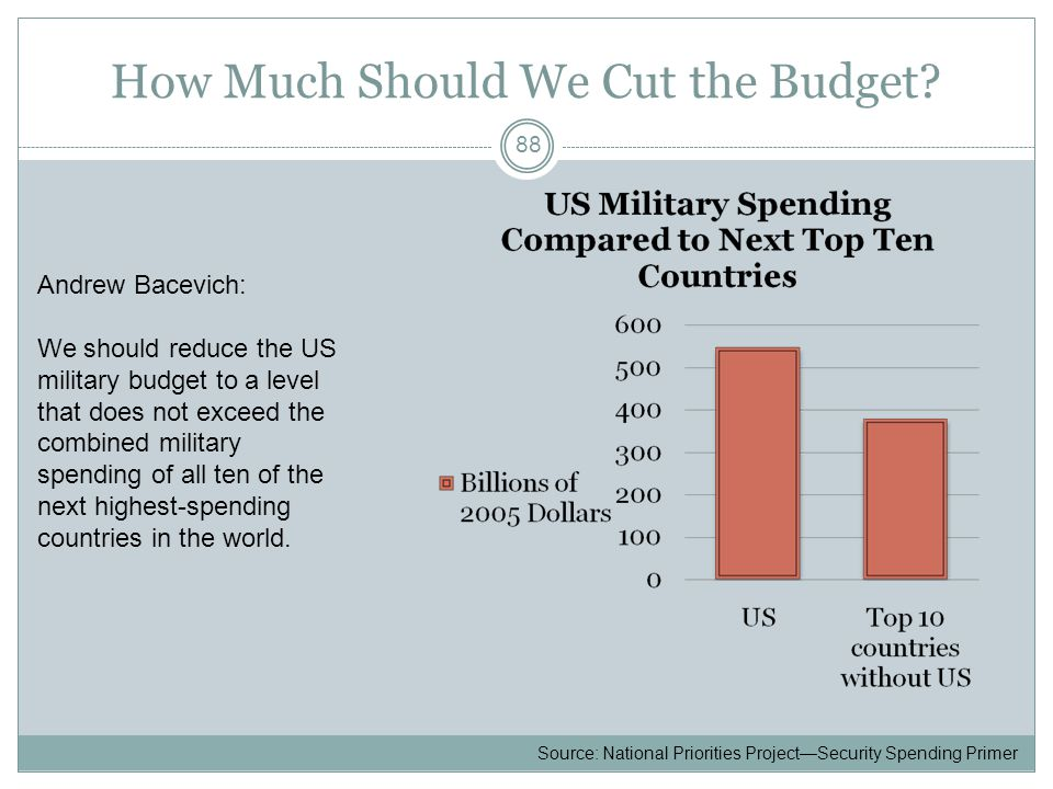 How Much Should We Cut the Budget.