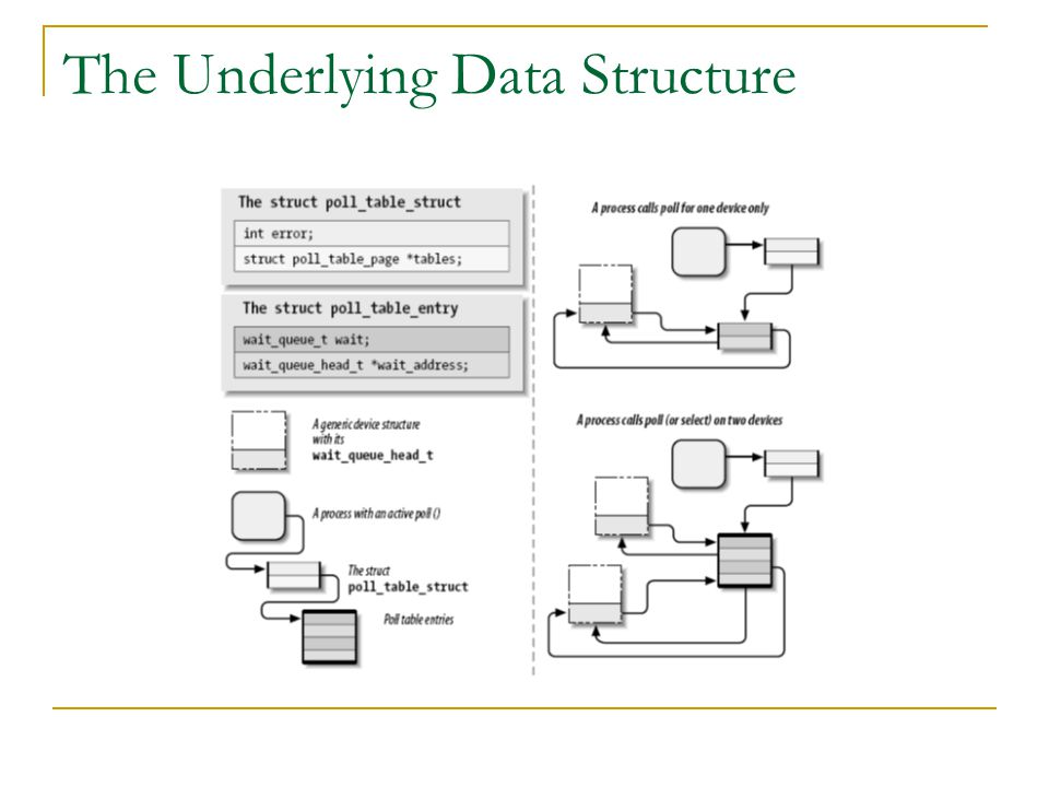 The Underlying Data Structure