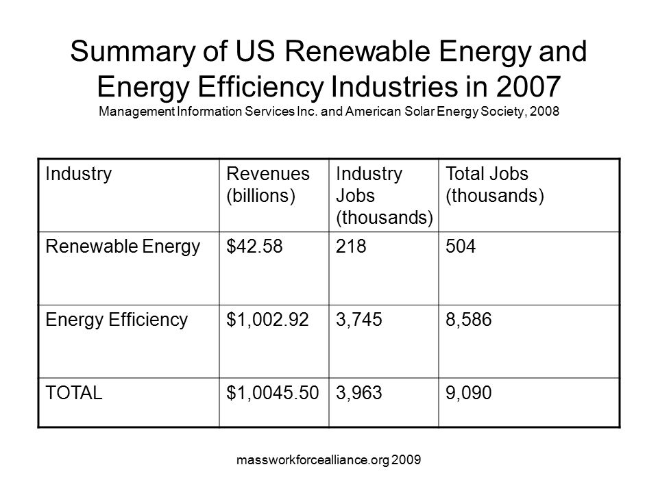 massworkforcealliance.org 2009 Summary of US Renewable Energy and Energy Efficiency Industries in 2007 Management Information Services Inc.