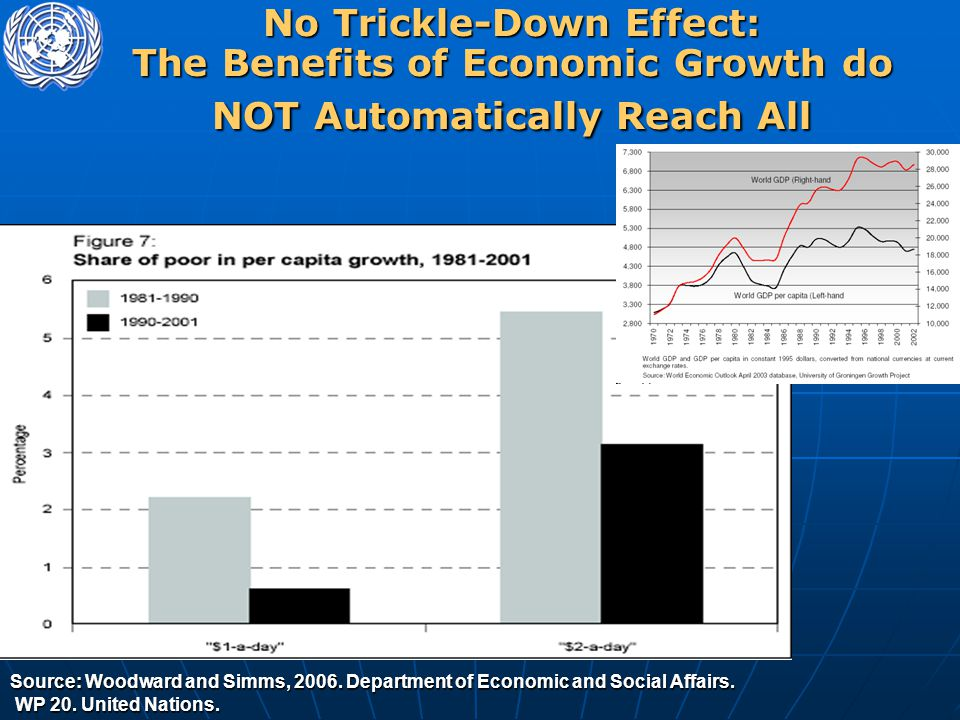 No Trickle-Down Effect: The Benefits of Economic Growth do NOT Automatically Reach All Source: Woodward and Simms, 2006. Department of Economic and So
